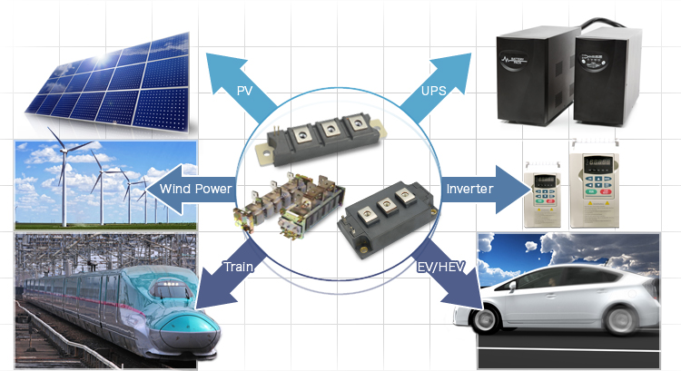 PV, UPS, Wind Power, Inverter, Train, EV/HEV