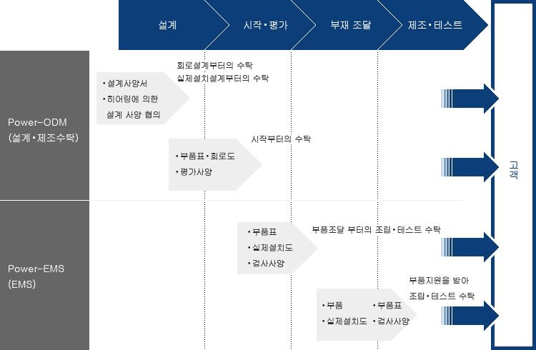 설계>시작/평가>부재 조달> 제조/테스트