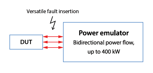 DUT and Power emulator