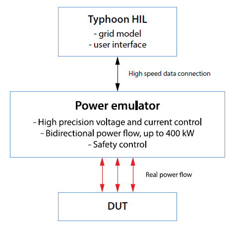 Typhoon HIL and Power emulator and DUT