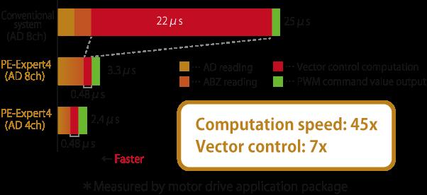 Computation speed 45x, Vector control 7x