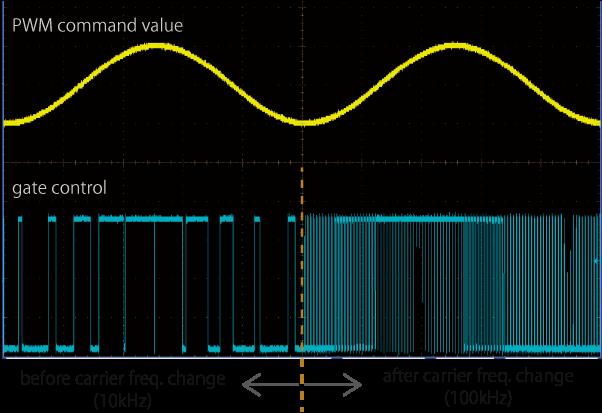 PWM command value, gate control